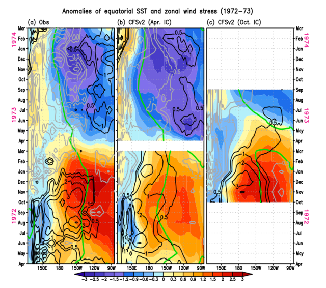 Anomalies of equatorial SST and zonal wind stress