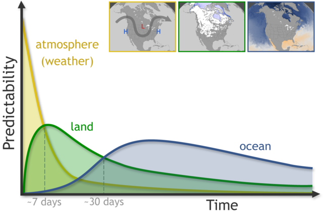 Predictability as function of time based on atmosphere, land, and ocean.