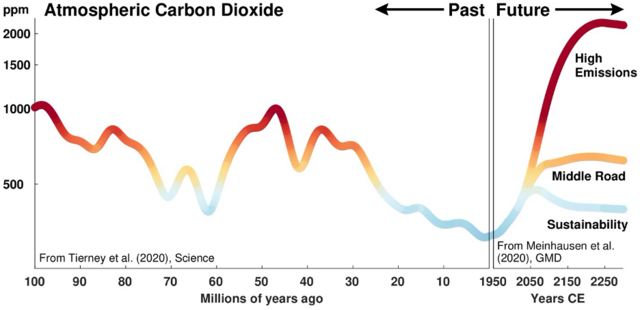 Past carbon dioxide concentrations (left) compared to possible future emissions scenarios (right). The rate of current emissions is much faster – occurring over decades – unlike geological changes, which occur over millions of years. If emissions continue unabated, carbon dioxide levels by the year 2300 could meet or exceed values associated with past warm climates, such as the Cretaceous period 100 million years ago or the Eocene epoch 50 million years ago .Jessica Tierney/University of Arizona